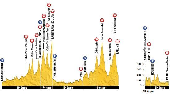Étapes tour de france 2018